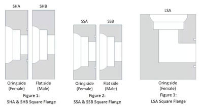 types of Square Flanges